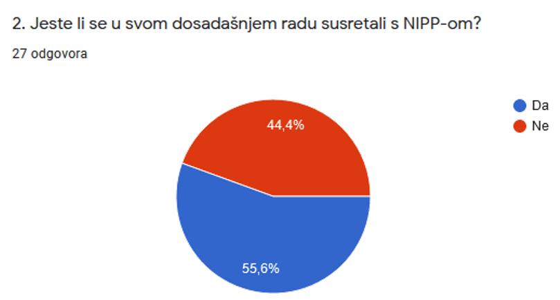Slika prikazuje odgovore dobivene na 2. pitanje iz upitnika koji pokazuju da se 44,4% do sada nije susreo s NIPP-om.