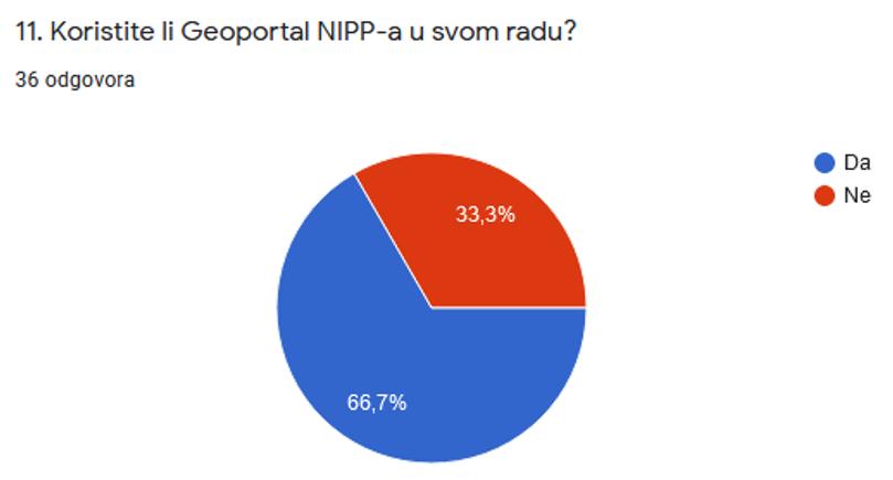 Slika prikazuje odgovore dobivene na 11. pitanje iz upitnika, koji pokazuju da 33,3% zaposlenih sudionika u svom radu ne koristi Geoportal NIPP-a