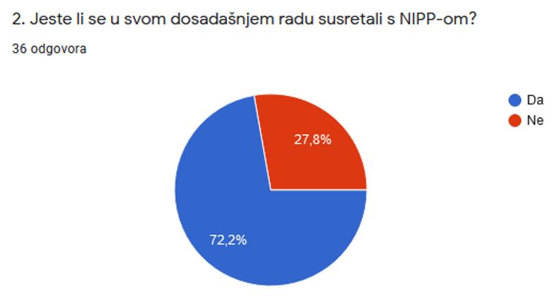 Slika prikazuje odgovore dobivene na 2. pitanje iz upitnika, koji pokazuju da se 27,8% zaposlenih sudionika u dosadašnjem radu nije susrelos NIPP-om