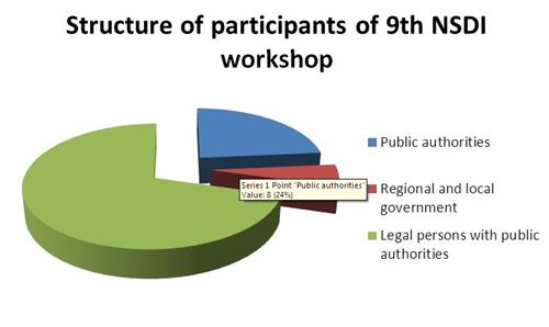 The picture shows the structure of participants in the 9th NSDI workshop, which shows that most participants are representatives of legal entities with public authority, followed by representatives of state administration bodies, and then representatives of regional and local self-government.
