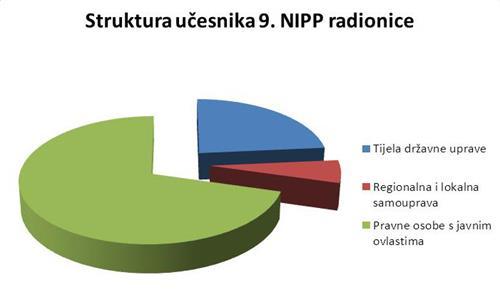 Slika prikazuje strukturu učesnika 9. NIPP radionice iz koje je vidljivo da je najveći broj predstavnike pravnih osoba s javnim ovlastima, zatim slijede predstavnici tijela državne uprave, te manji broj predstavnika regionalne i lokalne samouprave.