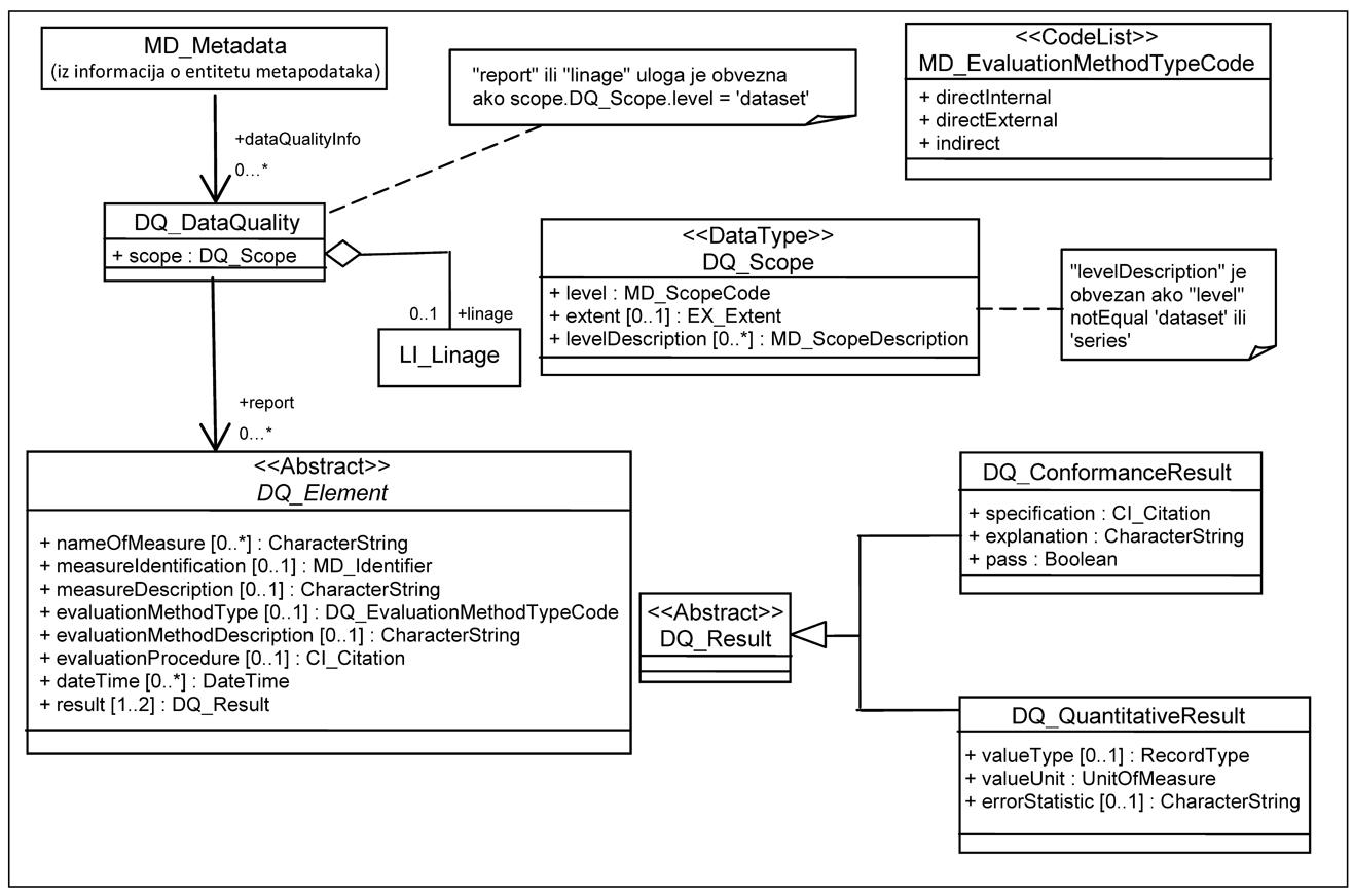 UML 11204 nipp uml diagram for data quality information