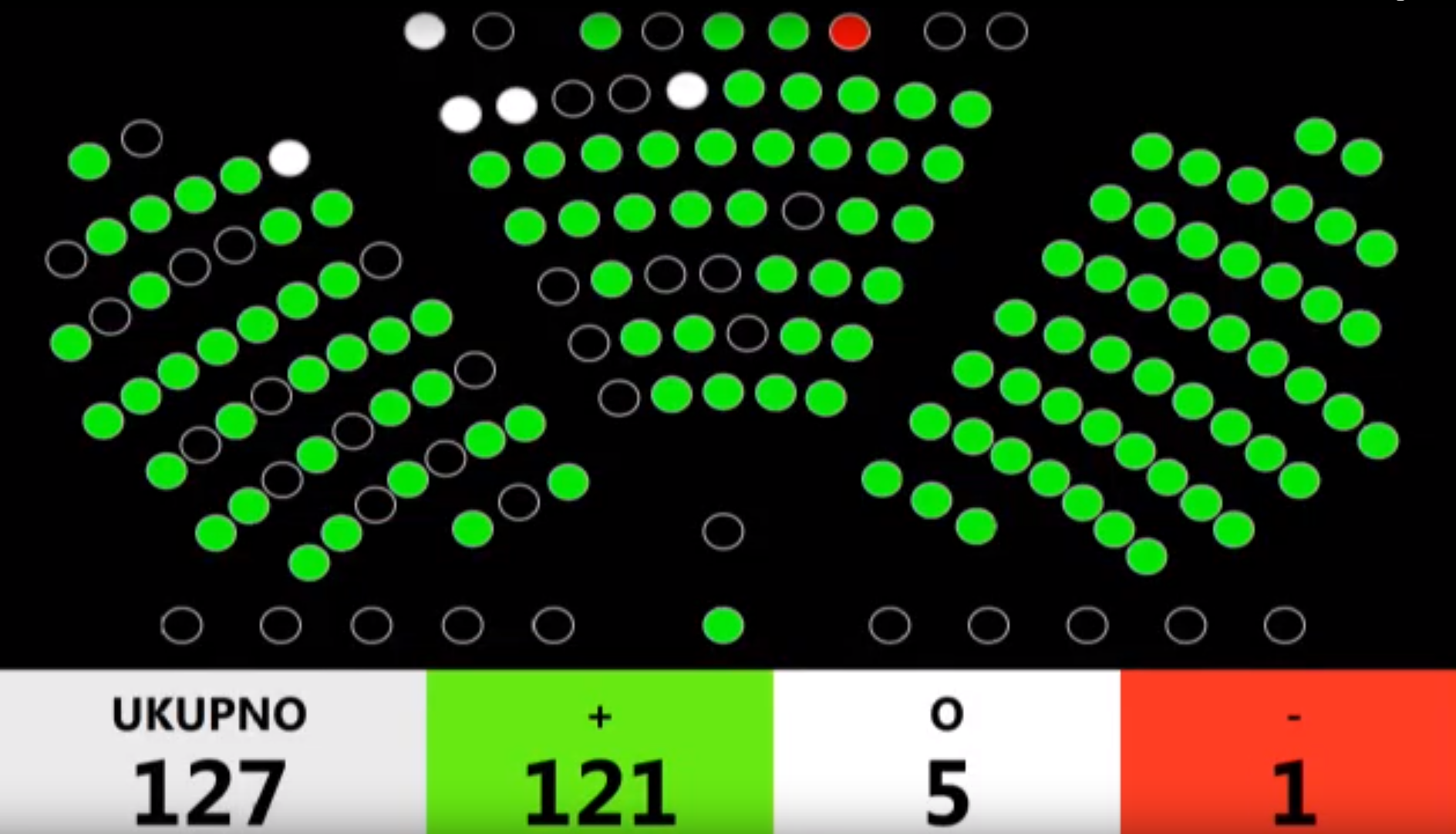 """The picture shows the seats in the Croatian Parliament, the seats of representatives who voted """"for"""" the Law (121 votes), those who abstained in white (5 votes) and those who were """"against"""" in red (1 vote)."""