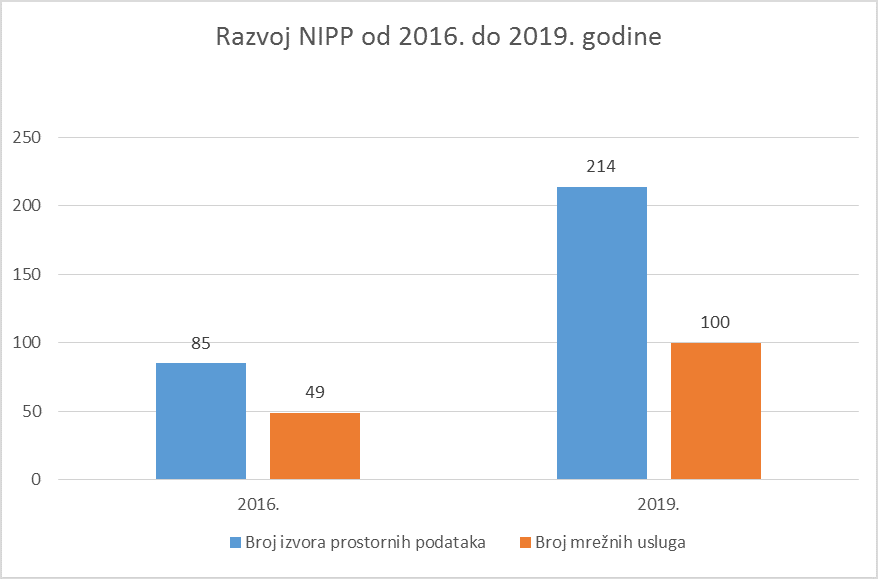 The picture shows the development of the NSDI from 2016 to 2019, with 85 sources of spatial data in 2016, of which 49 network services, and in 2019 there are 214 sources of spatial data, of which 100 are network services.
