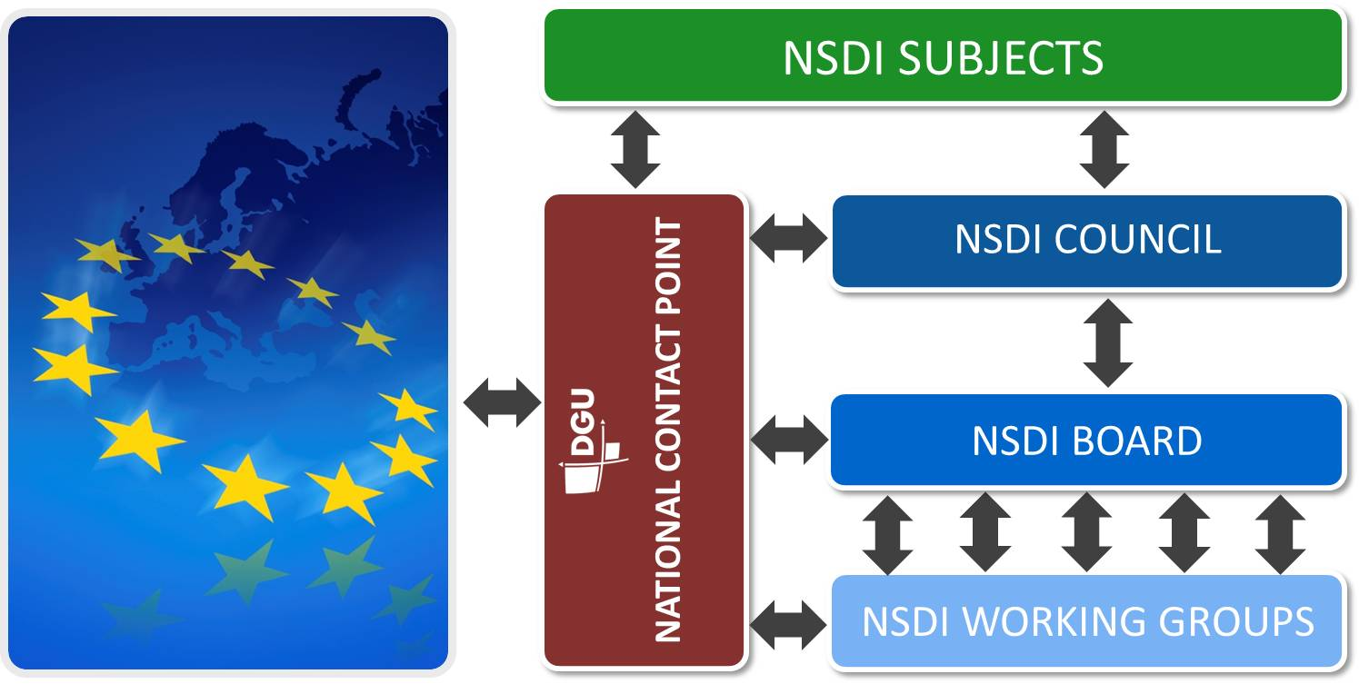 NSDI organizational structure and associated competencies. The NSDI body consists of: the NSDI Council, the NSDI Committee and the working groups.