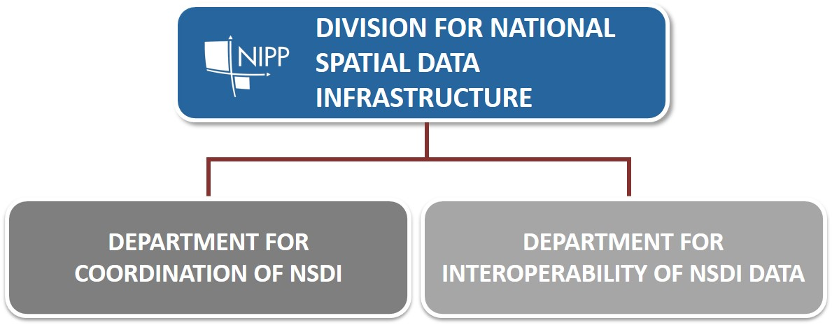 Overview of the organizational structure of the National Spatial Data Infrastructure Service (NSDI) consisting of the NSDI Coordination Department and the NSDI Interoperability Department.