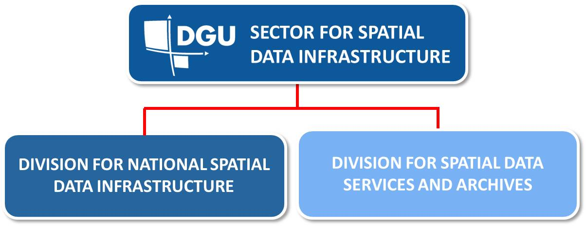 Overview of the organizational structure of the Spatial Data Infrastructure Sector, which consists of the National Spatial Data Infrastructure Service and the Spatial Data services and archives Service..