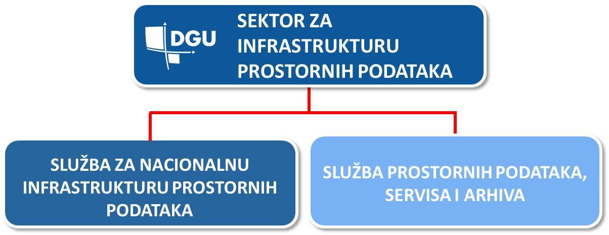 Prikaz organizacijske strukture Sektora za infrastrukturu prostornih podataka koji se sastoji od Službe za Nacionalnu infrastrukturu prostornih podataka i Službe prostornih podatak, servisa i arhiva.