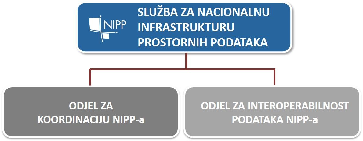 Prikaz organizacijske strukture Službe za Nacionalnu infrastrukturu prostornih podataka (NIPP) koja se sastoji od Odjela za koordinaciju NIPP-a i Odjela za interoperabilnost NIPP-a.