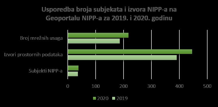 Slika prikazuje porast broja prijavljenih subjekata i izvora NIPP-a u 2020. godini u odnosu na 2019. godinu na Geoportalu NIPP-a